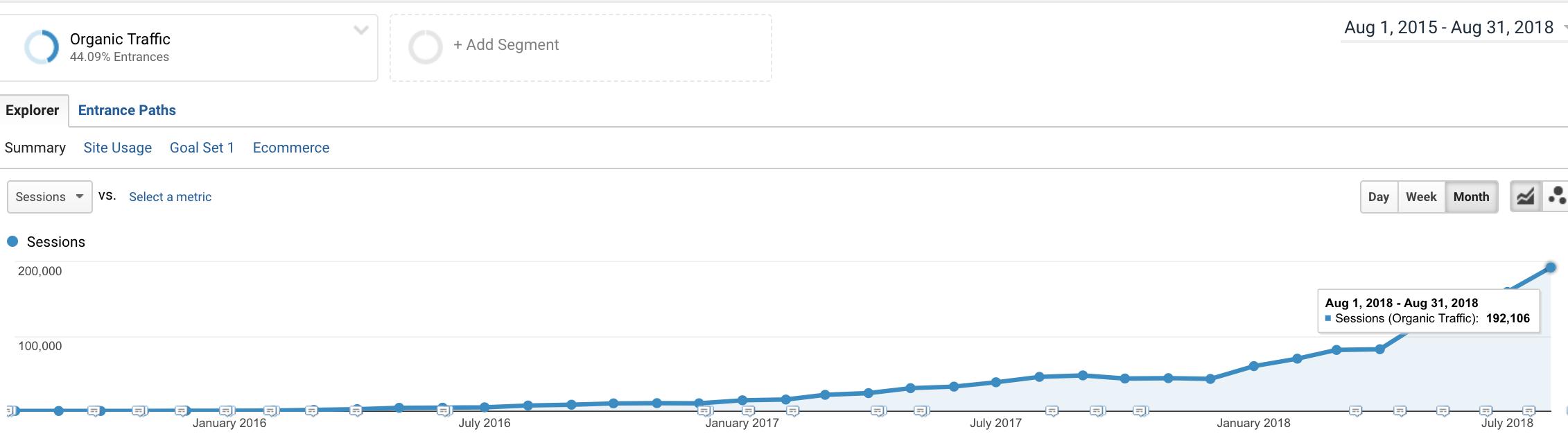 organic-blog-traffic-topic-cluster