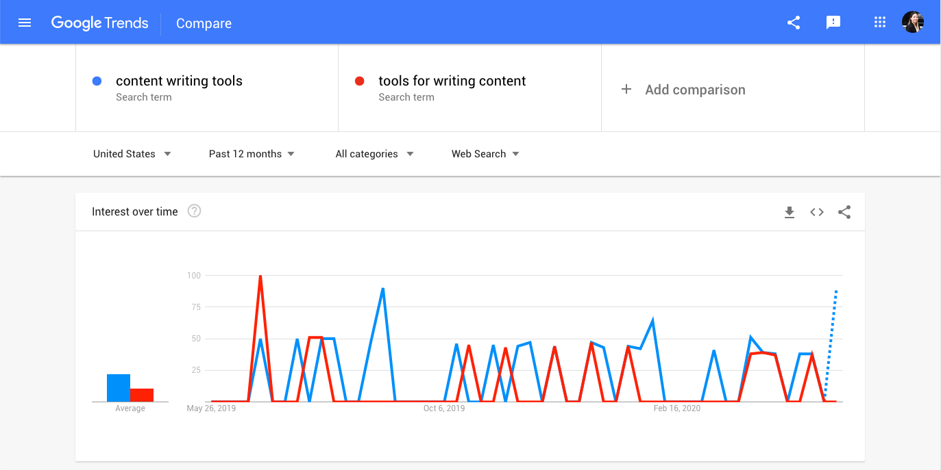 Google Trends Content Writing Tool