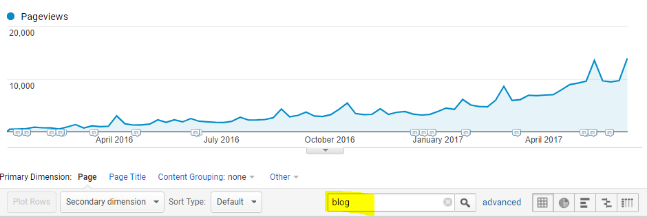 ecommerce-seo-blog-traffic-increase.png