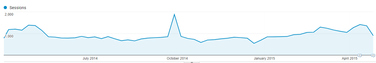 flat-ecommerce-seo-growth.png