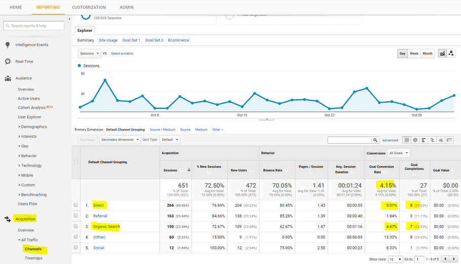 How to set up goals in Google Analytics