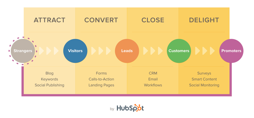 How We Restructured Our Inbound Marketing Agency Into Growth Teams
