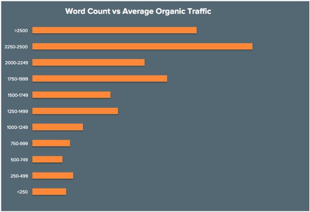 hubspot word count organic traffic