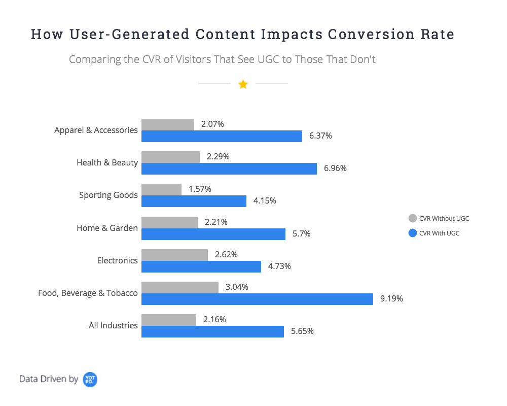 adding user generated content to ecommerce product pages increases conversion rates