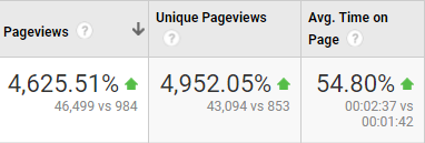 seo-blog-traffic-increase.png