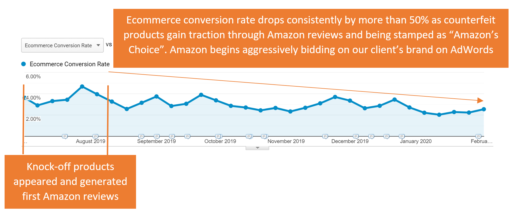 Dipping-Ecommerce-Conversion-Rate-From-Amazon-Fake-Products